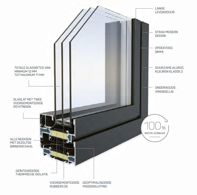 Voordelen aluminium kozijnen